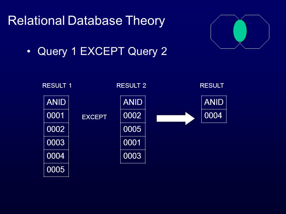Relational Database Theory Query 1 EXCEPT Query 2 ANID 0004 ANID 0002 0005 0001 0003 ANID 0001 0002 0003 0004 0005 RESULT 1RESULT 2RESULT EXCEPT