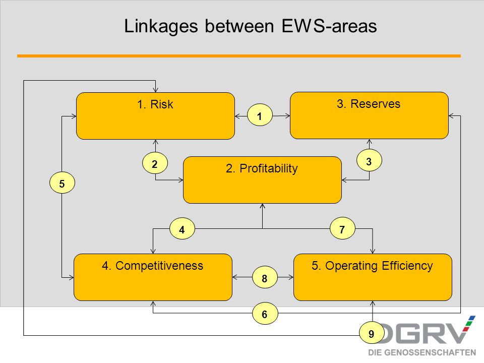 Linkages between EWS-areas 1. Risk 3. Reserves 2. Profitability 5. Operating Efficiency4. Competitiveness 2 3 1 5 4 7 8 6 9