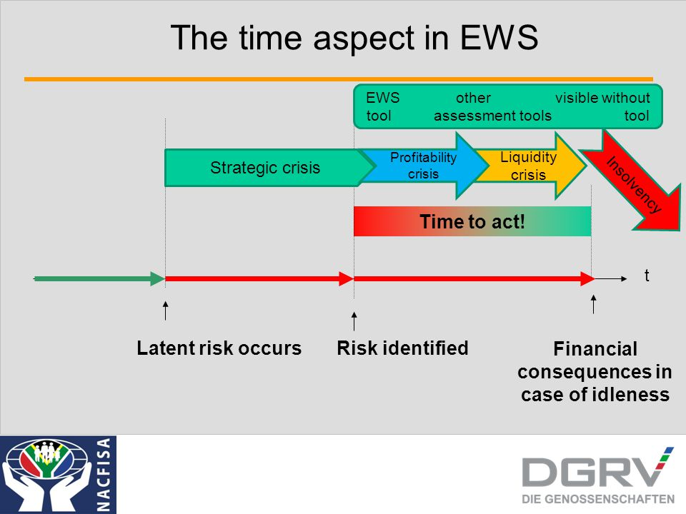 Four general questions to be answered by the EWS 1....whether the CFI is in a sound and healthy condition, 2.