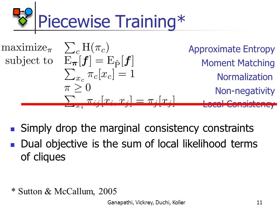 Ganapathi, Vickrey, Duchi, Koller11 Piecewise Training* Approximate Entropy Moment Matching Local Consistency Normalization Non-negativity Simply drop the marginal consistency constraints Dual objective is the sum of local likelihood terms of cliques * Sutton & McCallum, 2005