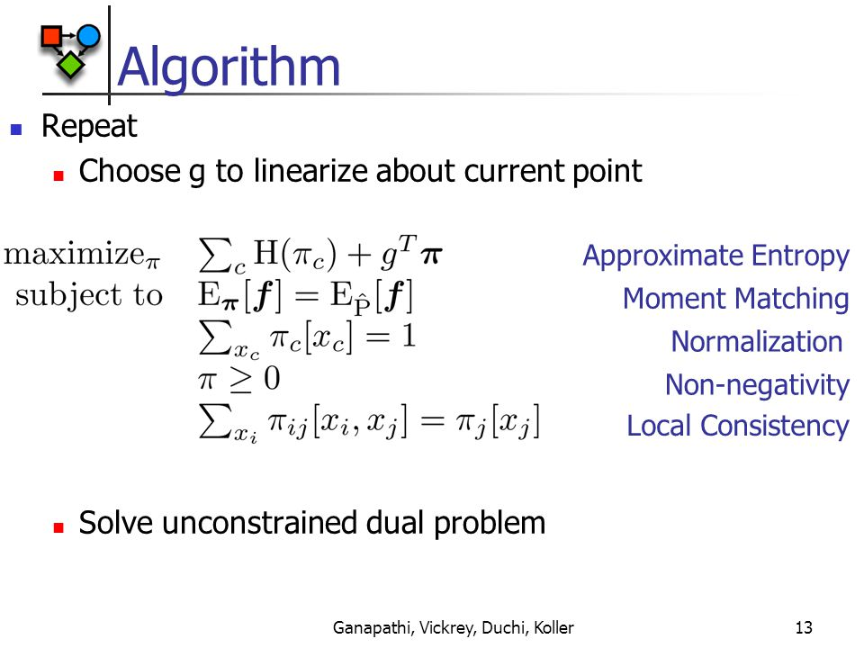Ganapathi, Vickrey, Duchi, Koller13 Algorithm Repeat Choose g to linearize about current point Solve unconstrained dual problem Approximate Entropy Moment Matching Local Consistency Normalization Non-negativity