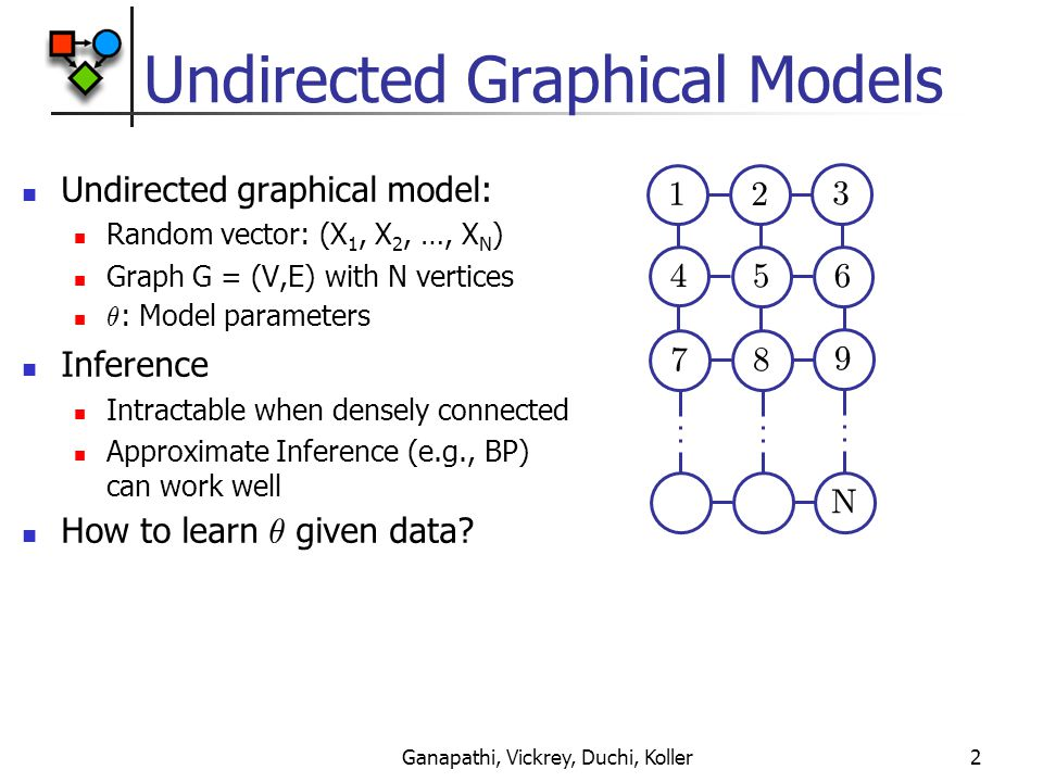 Ganapathi, Vickrey, Duchi, Koller2 Undirected Graphical Models Undirected graphical model: Random vector: (X 1, X 2, …, X N ) Graph G = (V,E) with N vertices µ : Model parameters Inference Intractable when densely connected Approximate Inference (e.g., BP) can work well How to learn µ given data.
