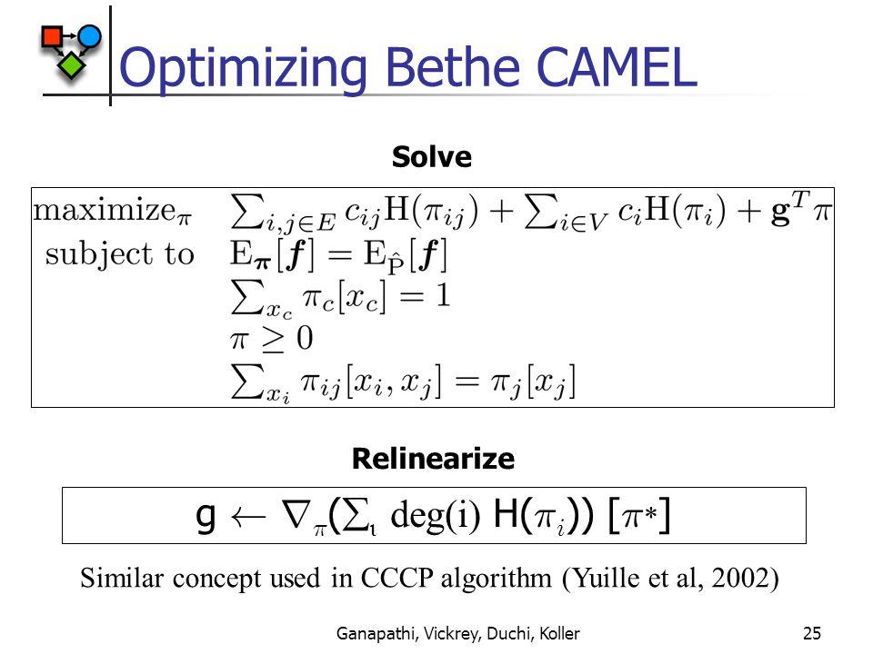Ganapathi, Vickrey, Duchi, Koller25 Optimizing Bethe CAMEL g à r ¼ (   deg(i) H( ¼ i )) [ ¼ * ] Relinearize Solve Similar concept used in CCCP algorithm (Yuille et al, 2002)