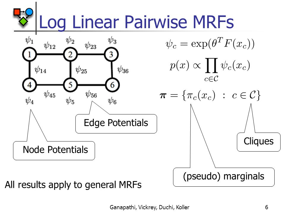 Ganapathi, Vickrey, Duchi, Koller6 Log Linear Pairwise MRFs All results apply to general MRFs Edge Potentials Node Potentials Cliques (pseudo) marginals