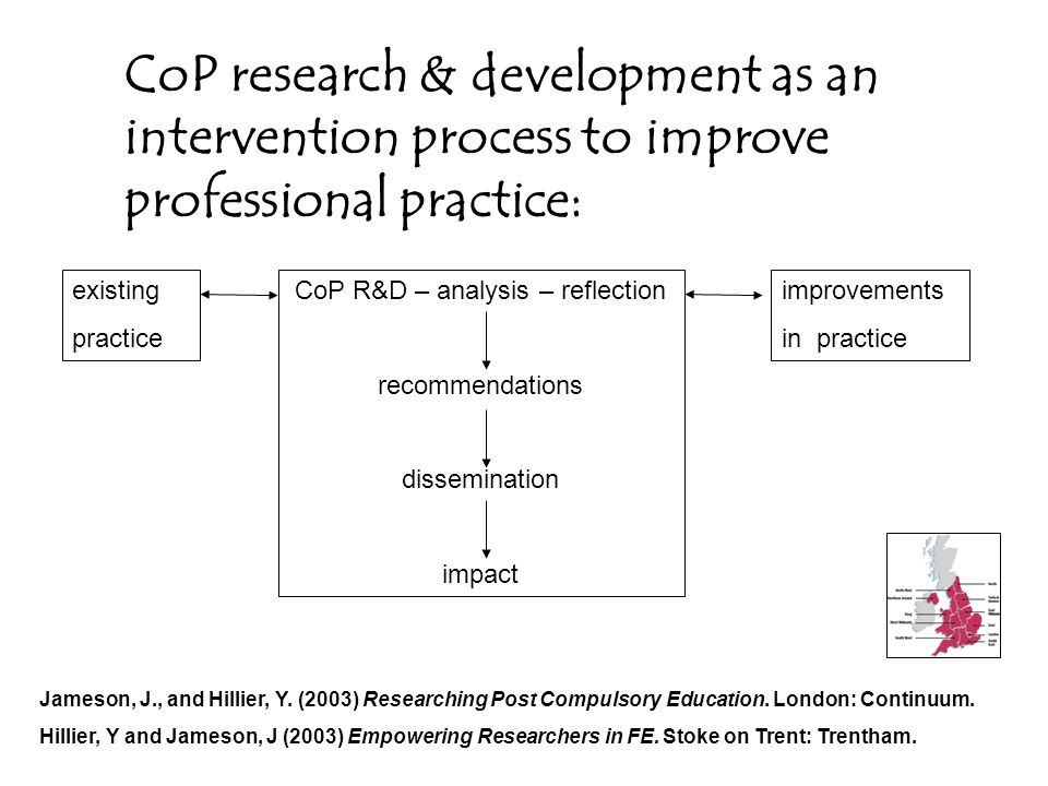CoP research & development as an intervention process to improve professional practice: Jameson, J., and Hillier, Y.