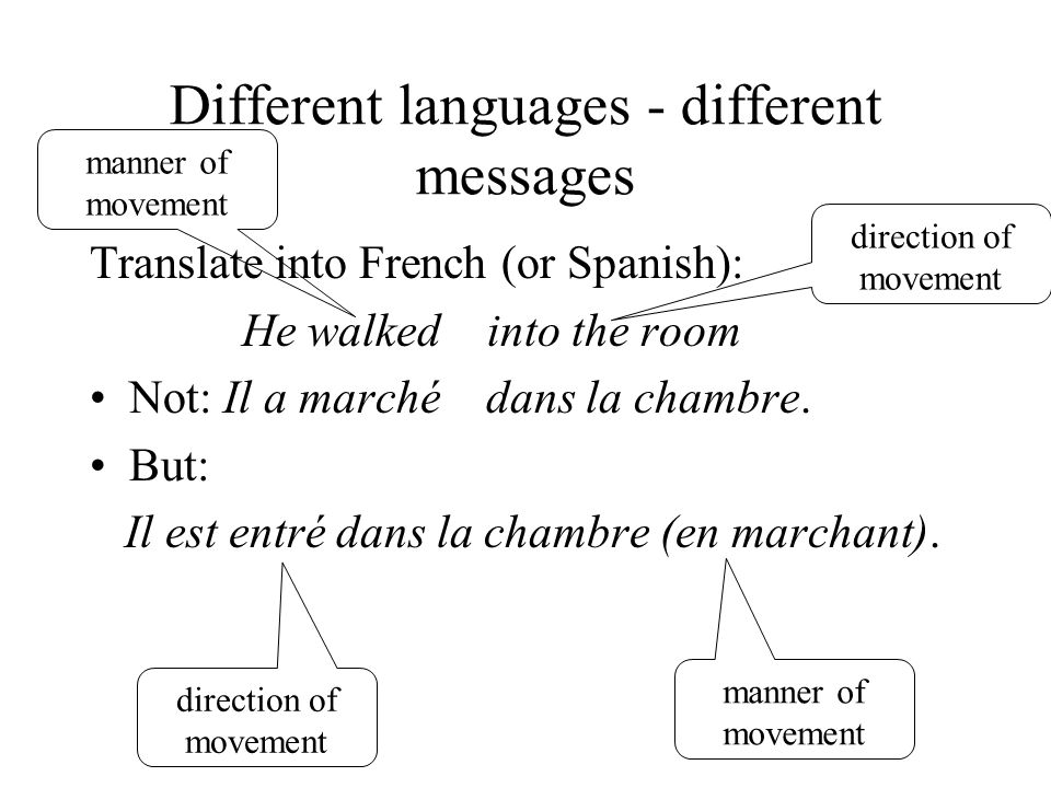 Different languages - different messages Translate into French (or Spanish): He walked into the room Not: Il a marché dans la chambre.