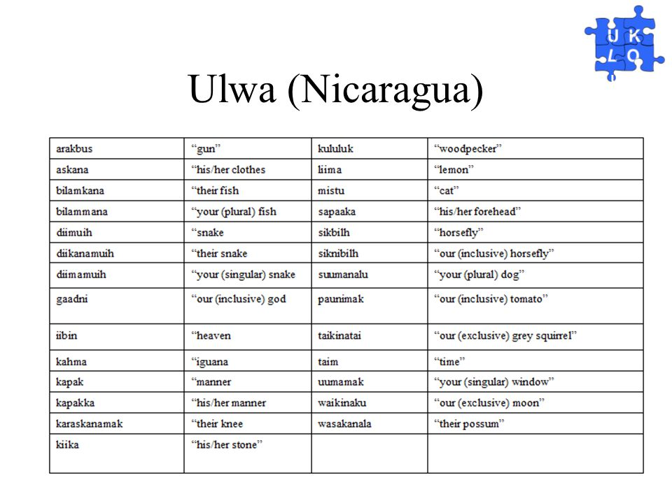 Ulwa (Nicaragua)