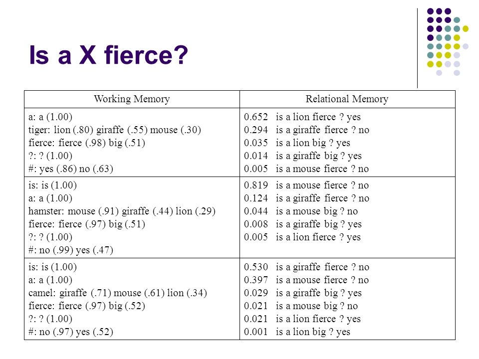 Is a X fierce? 0.530 is a giraffe fierce ? no 0.397 is a mouse fierce ? no 0.029 is a giraffe big ? yes 0.021 is a mouse big ? no 0.021 is a lion fier