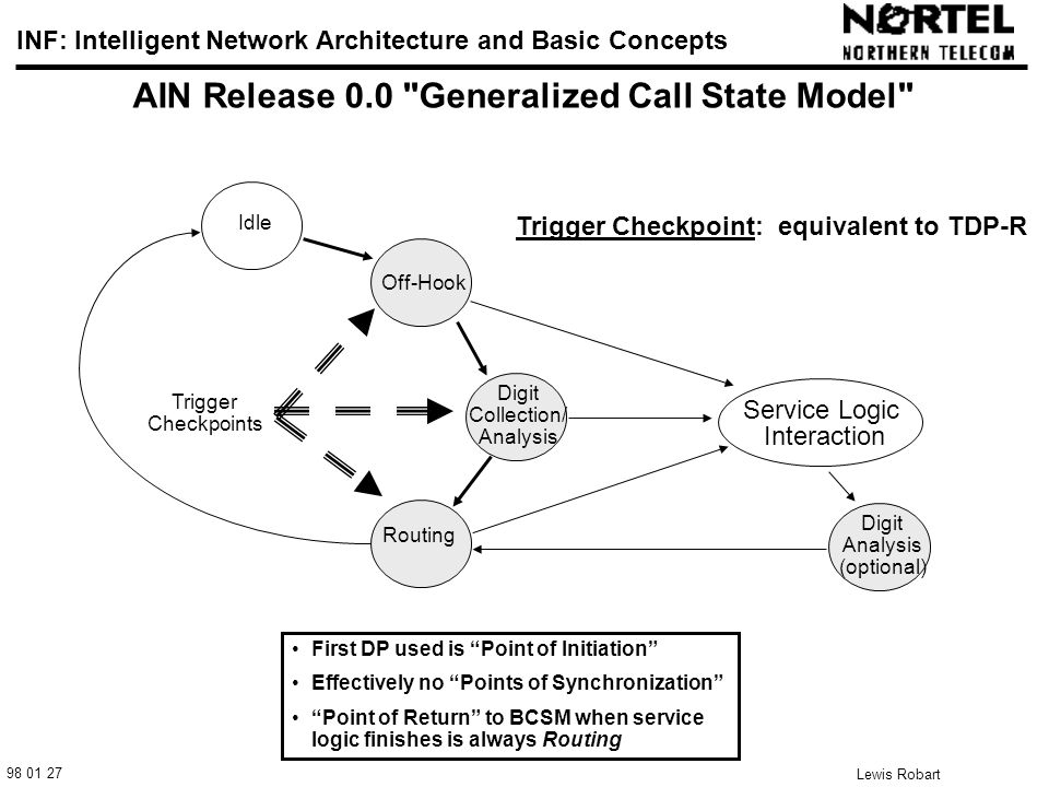 98 01 27 INF: Intelligent Network Architecture and Basic Concepts Lewis Robart 17 AIN Release 0.0 Generalized Call State Model Trigger Checkpoints Routing Digit Collection/ Analysis Off-Hook Idle Service Logic Interaction Digit Analysis (optional) Trigger Checkpoint: equivalent to TDP-R First DP used is Point of Initiation Effectively no Points of Synchronization Point of Return to BCSM when service logic finishes is always Routing