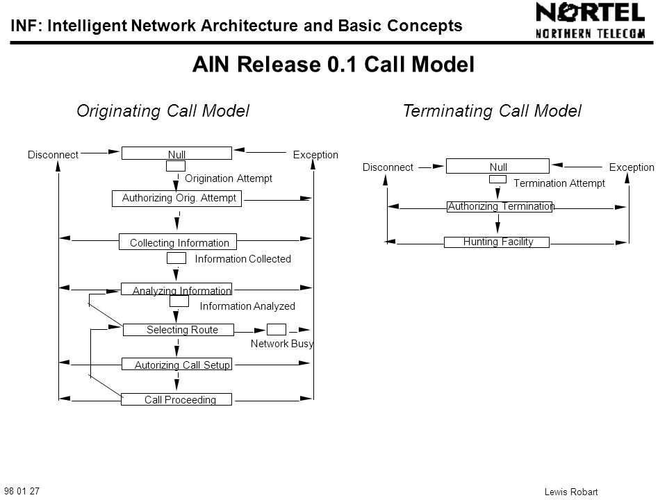 98 01 27 INF: Intelligent Network Architecture and Basic Concepts Lewis Robart 18 AIN Release 0.1 Call Model Originating Call ModelTerminating Call Model Null Authorizing Termination ExceptionDisconnect Termination Attempt Hunting Facility Authorizing Orig.