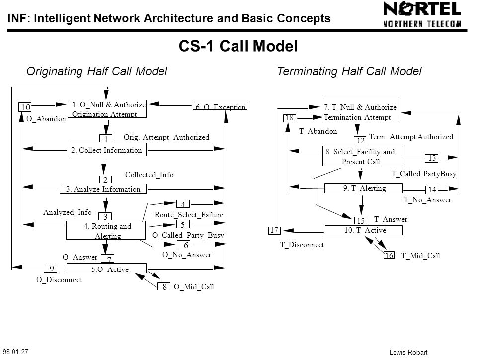 98 01 27 INF: Intelligent Network Architecture and Basic Concepts Lewis Robart 19 CS-1 Call Model 6.