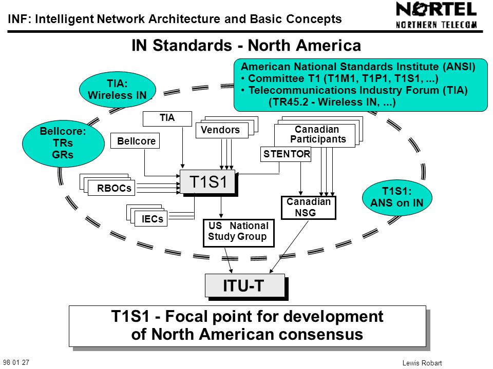 98 01 27 INF: Intelligent Network Architecture and Basic Concepts Lewis Robart 2 IN Standards - North America T1S1 - Focal point for development of North American consensus T1S1 - Focal point for development of North American consensus Bellcore RBOCs ITU-T T1S1 Canadian Participants Vendors IECs US National Study Group Canadian NSG STENTOR T1S1: ANS on IN Bellcore: TRs GRs American National Standards Institute (ANSI) Committee T1 (T1M1, T1P1, T1S1,...) Telecommunications Industry Forum (TIA) (TR45.2 - Wireless IN,...) TIA: Wireless IN TIA