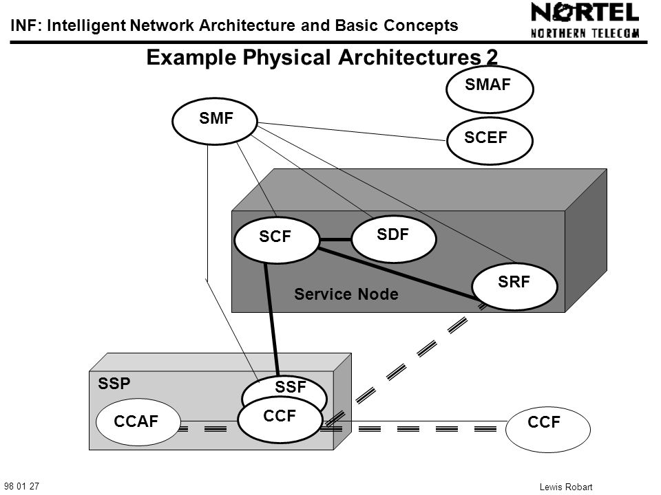 98 01 27 INF: Intelligent Network Architecture and Basic Concepts Lewis Robart 24 Example Physical Architectures 2 SCF SDF SMAF SSF CCF CCAF CCF SRF SCEF SMF SSP Service Node