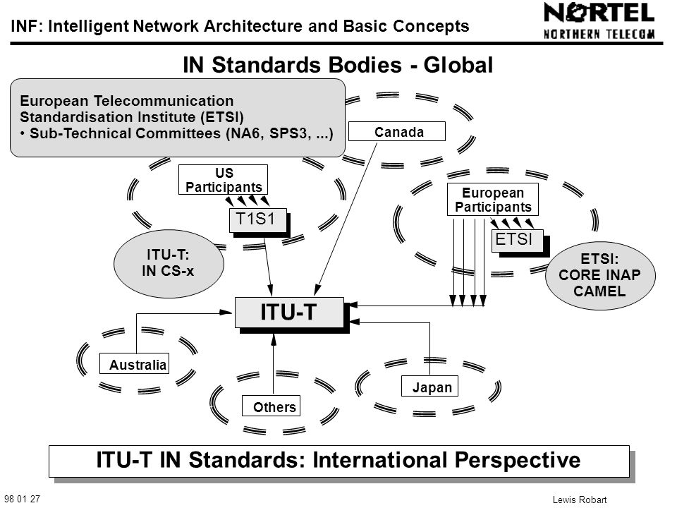 98 01 27 INF: Intelligent Network Architecture and Basic Concepts Lewis Robart 3 IN Standards Bodies - Global ITU-T IN Standards: International Perspective T1S1 ITU-T European Participants Japan Australia Others ETSI US Participants Canada ETSI: CORE INAP CAMEL ITU-T: IN CS-x European Telecommunication Standardisation Institute (ETSI) Sub-Technical Committees (NA6, SPS3,...)