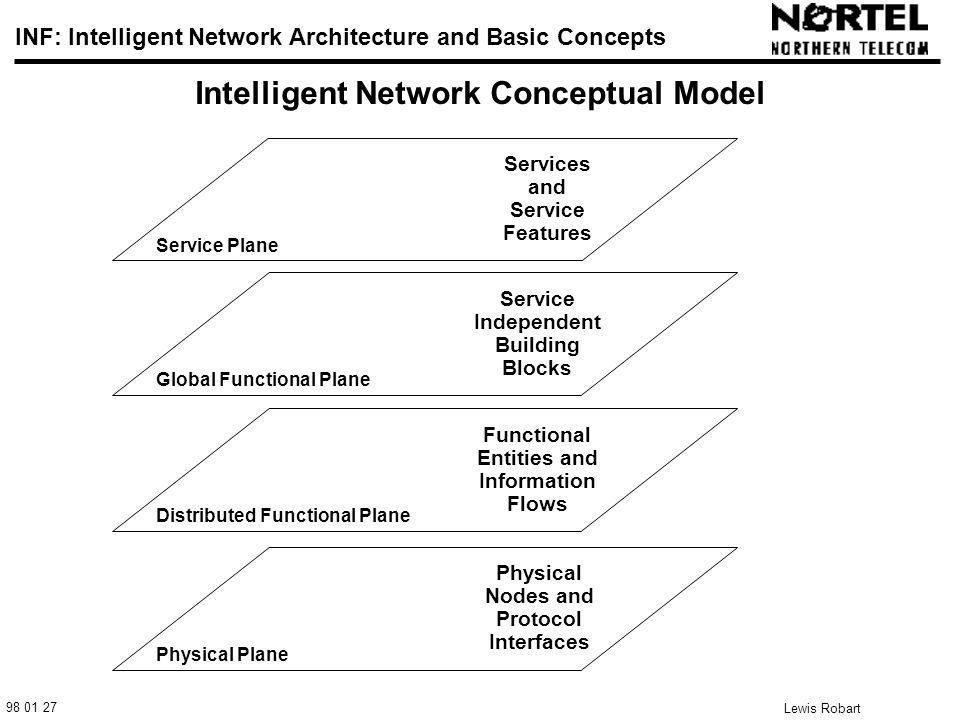 98 01 27 INF: Intelligent Network Architecture and Basic Concepts Lewis Robart 8 Intelligent Network Conceptual Model Service Plane Distributed Functional Plane Physical Plane Global Functional Plane Services and Service Features Service Independent Building Blocks Functional Entities and Information Flows Physical Nodes and Protocol Interfaces