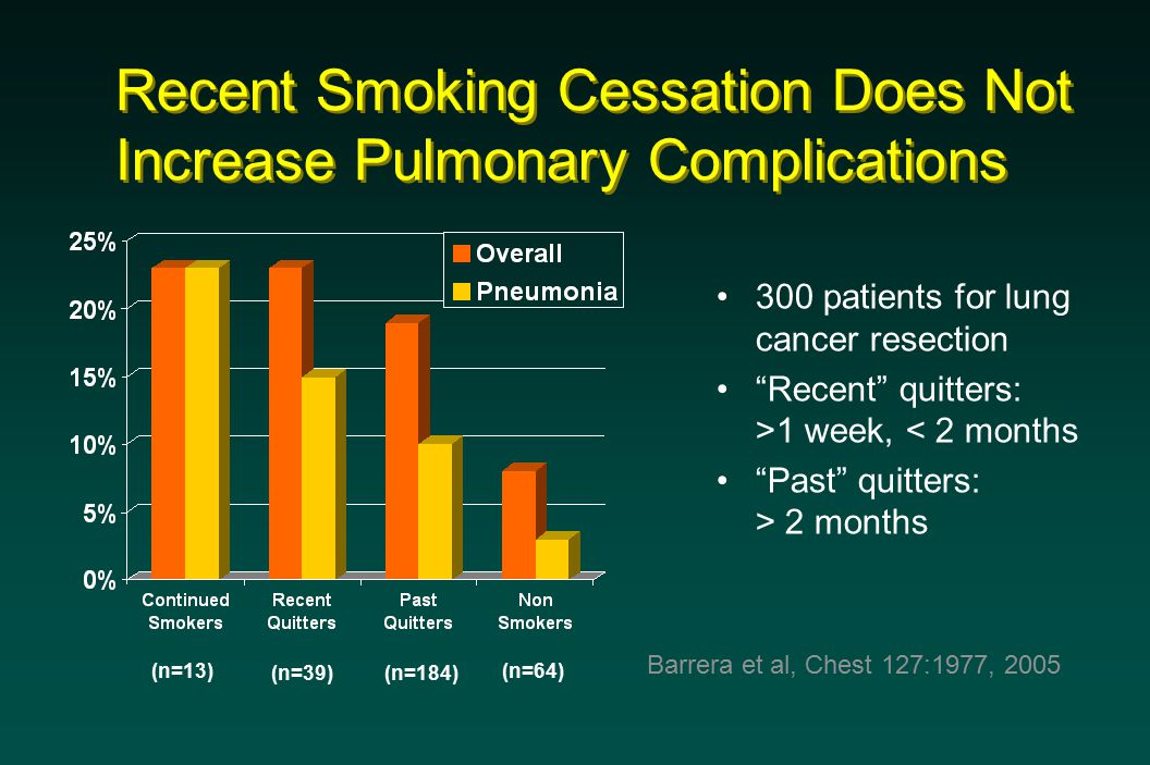 Recent Smoking Cessation Does Not Increase Pulmonary Complications 300 patients for lung cancer resection Recent quitters: >1 week, < 2 months Past quitters: > 2 months Barrera et al, Chest 127:1977, 2005 (n=13) (n=39)(n=184) (n=64)