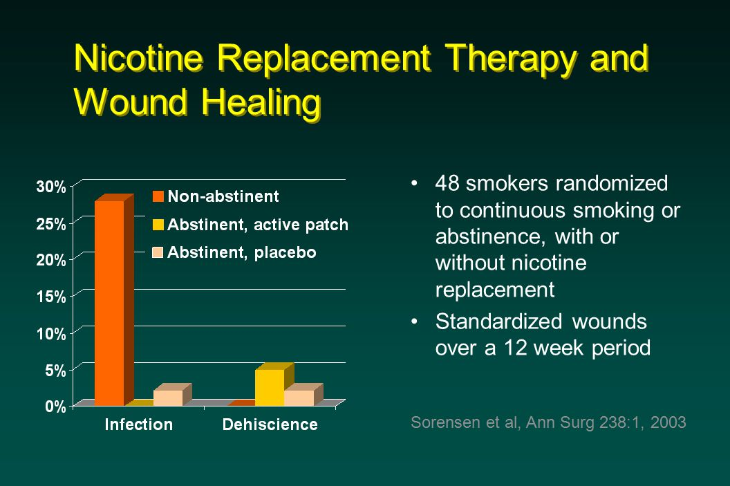 Nicotine Replacement Therapy and Wound Healing 48 smokers randomized to continuous smoking or abstinence, with or without nicotine replacement Standardized wounds over a 12 week period Sorensen et al, Ann Surg 238:1, 2003