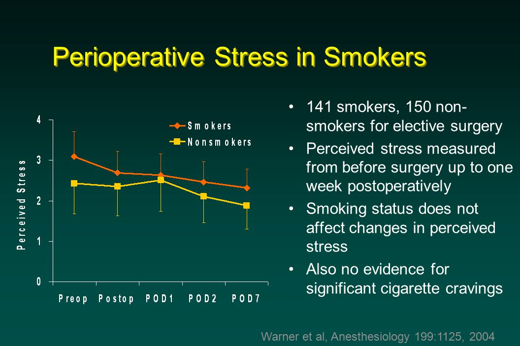 Perioperative Stress in Smokers Warner et al, Anesthesiology 199:1125, 2004 141 smokers, 150 non- smokers for elective surgery Perceived stress measured from before surgery up to one week postoperatively Smoking status does not affect changes in perceived stress Also no evidence for significant cigarette cravings