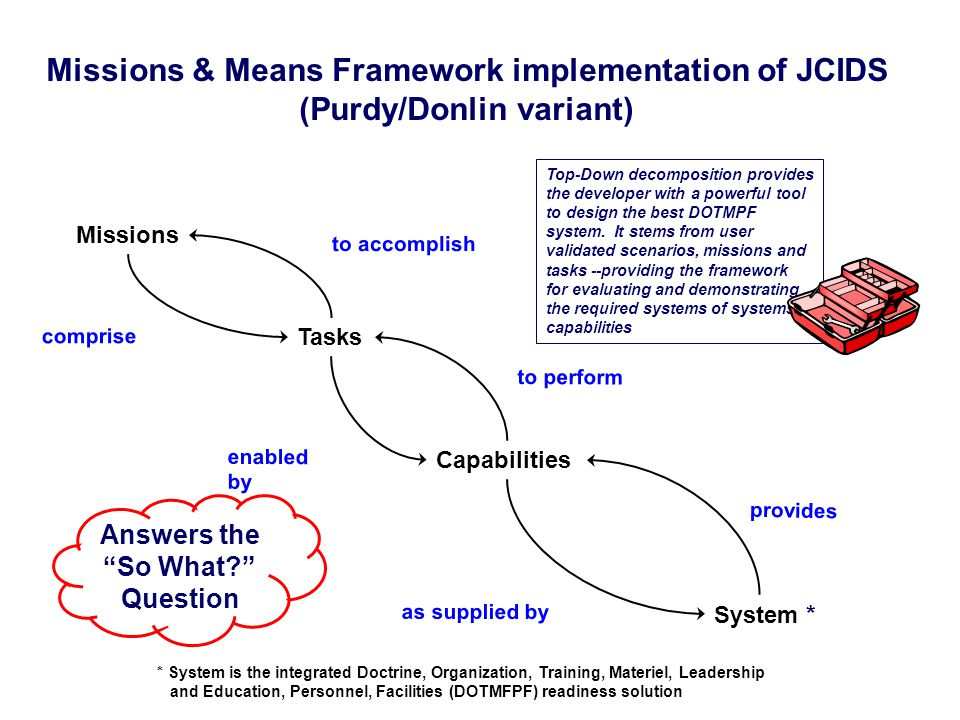 Missions enabled by to perform Tasks comprise to accomplish System * as supplied by provides Capabilities Answers the So What Question Missions & Means Framework implementation of JCIDS (Purdy/Donlin variant) Top-Down decomposition provides the developer with a powerful tool to design the best DOTMPF system.