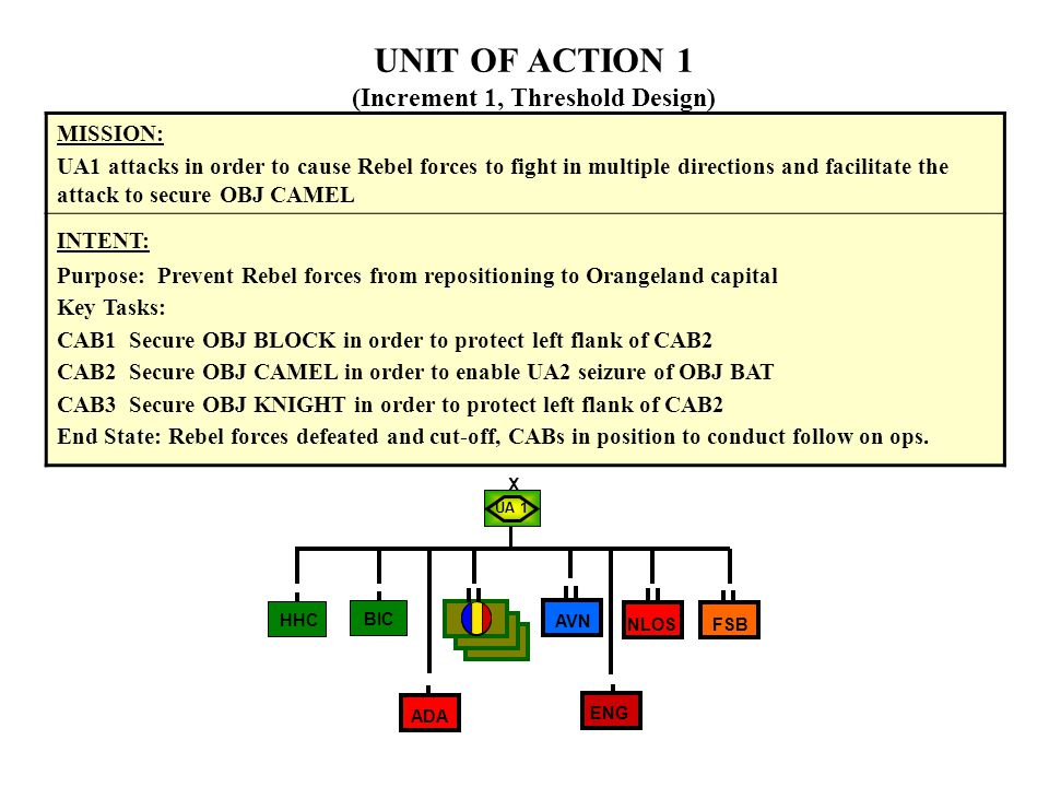 MISSION: UA1 attacks in order to cause Rebel forces to fight in multiple directions and facilitate the attack to secure OBJ CAMEL INTENT: Purpose: Prevent Rebel forces from repositioning to Orangeland capital Key Tasks: CAB1 Secure OBJ BLOCK in order to protect left flank of CAB2 CAB2 Secure OBJ CAMEL in order to enable UA2 seizure of OBJ BAT CAB3 Secure OBJ KNIGHT in order to protect left flank of CAB2 End State: Rebel forces defeated and cut-off, CABs in position to conduct follow on ops.