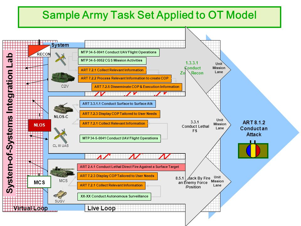 Larger Unit Mission Lane Virtual Loop System-of-Systems Integration Lab System Live Loop Unit Mission Lane NLOS C CL III UAS Unit Mission Lane C2V Unit Mission Lane MCS SUGV Task 1 Task 2 Task 3 Task 1 Task 2 Task 3 Task 1 Task 2 Task 3 Sample Army Task Set Applied to OT Model ART 8.1.2 Conduct an Attack C2V Unit Mission Lane 1.3.3.1 Conduct Zone Recon MTP 34-5-0041 Conduct UAV Flight Operations MTP 34-5-0052 CGS Mission Activities ART 7.2.1 Collect Relevant Information ART 7.2.5 Disseminate COP & Execution Information ART 7.2.2 Process Relevant Information to create COP RECON Unit Mission Lane MCS XX-XX Conduct Autonomous Surveillance SUGV 8.5.1 Attack By Fire an Enemy Force /Position ART 7.2.1 Collect Relevant Information ART 7.2.3 Display COP Tailored to User Needs ART 2.4.1 Conduct Lethal Direct Fire Against a Surface Target MCS Unit Mission Lane ART 3.3.1.1 Conduct Surface to Surface Atk MTP 34-5-0041 Conduct UAV Flight Operations NLOS-C CL III UAS ART 7.2.3 Display COP Tailored to User Needs ART 7.2.1 Collect Relevant Information 3.3.1 Conduct Lethal FS NLOS