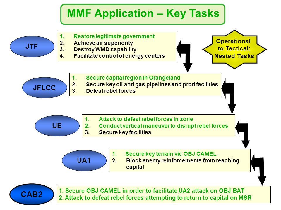 CAB2 1. Secure OBJ CAMEL in order to facilitate UA2 attack on OBJ BAT 2.
