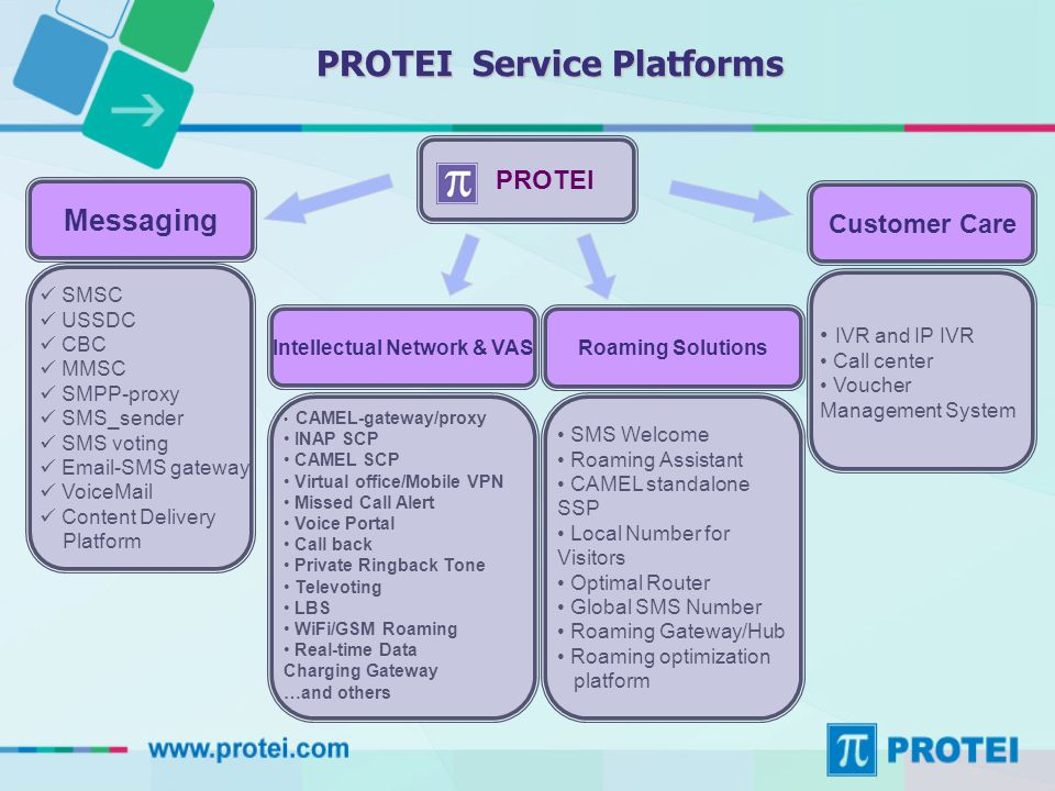 Messaging  SMSC  USSDC  CBC  MMSC  SMPP-proxy  SMS_sender  SMS voting  Email-SMS gateway  VoiceMail  Content Delivery Platform IVR and IP IVR Call center Voucher Management System PROTEI CAMEL-gateway/proxy INAP SCP CAMEL SCP Virtual office/Mobile VPN Missed Call Alert Voice Portal Call back Private Ringback Tone Televoting LBS WiFi/GSM Roaming Real-time Data Charging Gateway …and others Intellectual Network & VAS Roaming Solutions Customer Care PROTEI Service Platforms SMS Welcome Roaming Assistant CAMEL standalone SSP Local Number for Visitors Optimal Router Global SMS Number Roaming Gateway/Hub Roaming optimization platform