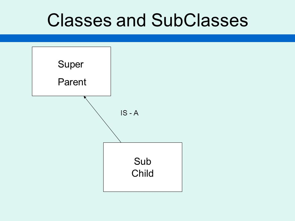 Classes and SubClasses Super Parent Sub Child IS - A