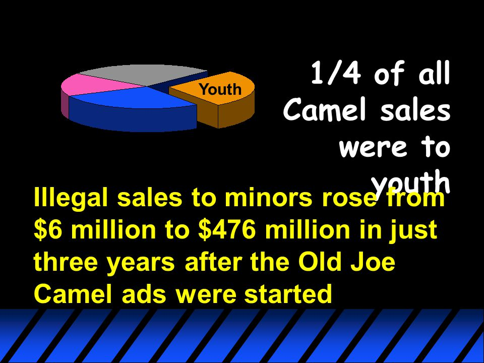 Youth 1/4 of all Camel sales were to youth Illegal sales to minors rose from $6 million to $476 million in just three years after the Old Joe Camel ad