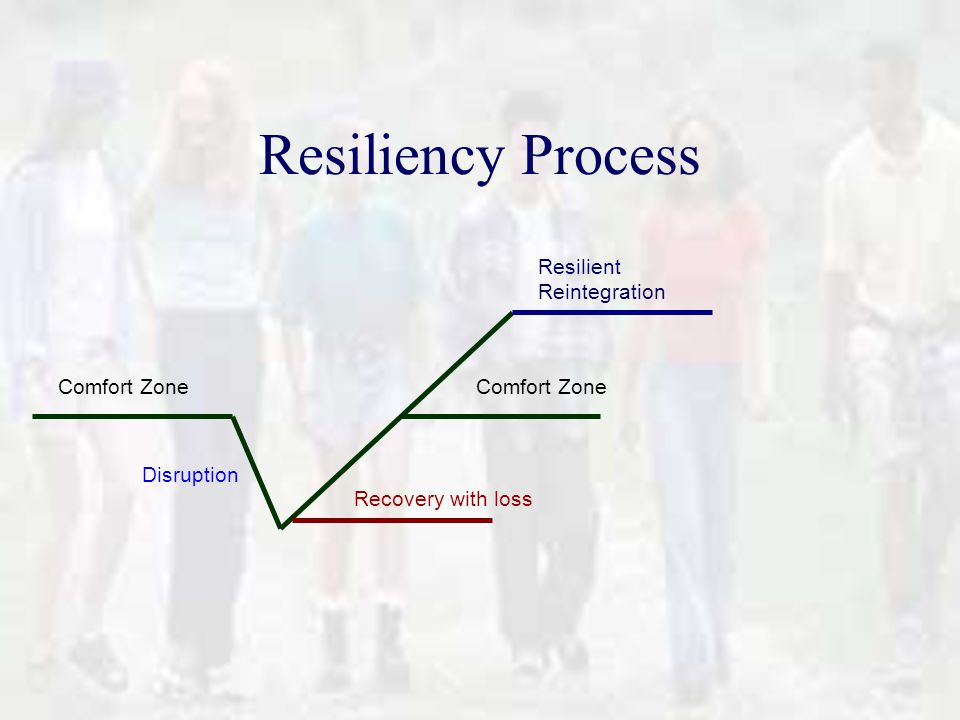 Resiliency Process Comfort Zone Recovery with loss Resilient Reintegration Disruption