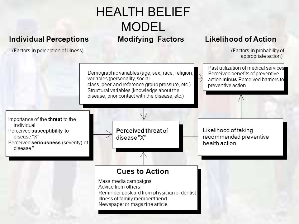 HEALTH BELIEF MODEL Perceived threat of disease X Likelihood of taking recommended preventive health action Individual Perceptions Modifying Factors Likelihood of Action (Factors in perception of illness) (Factors in probability of appropriate action) Past utilization of medical services Perceived benefits of preventive action minus Perceived barriers to preventive action Demographic variables (age, sex, race, religion,) variables (personality, social class, peer and reference group pressure, etc.) Structural variables (knowledge about the disease, prior contact with the disease, etc.) Cues to Action Mass media campaigns Advice from others Reminder postcard from physician or dentist Illness of family member/friend Newspaper or magazine article Importance of the threat to the individual Perceived susceptibility to disease X Perceived seriousness (severity) of disease