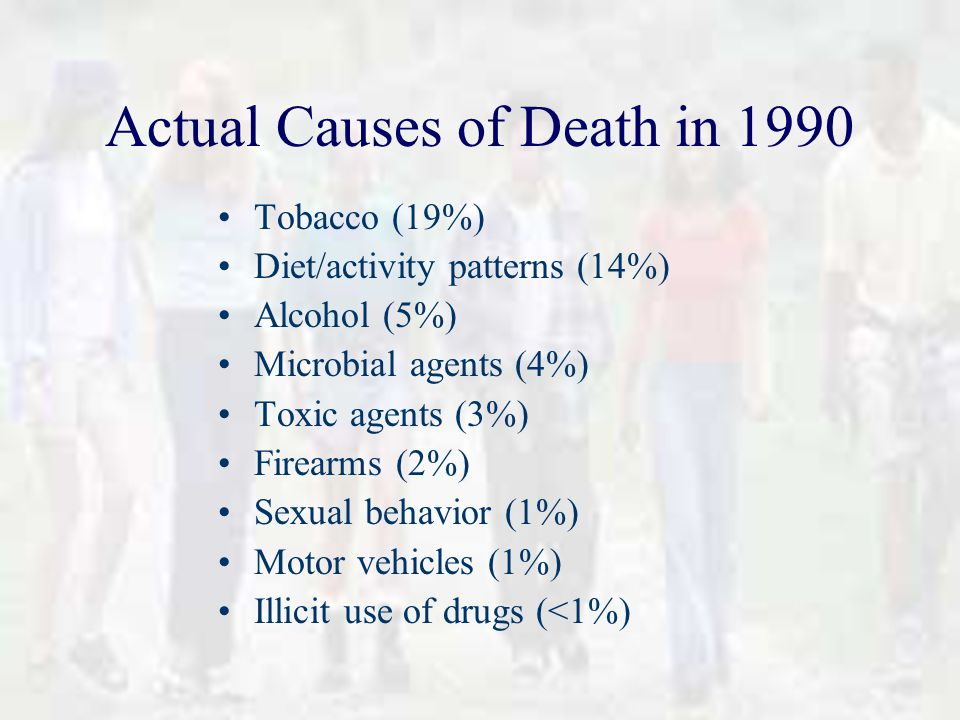 Actual Causes of Death in 1990 Tobacco (19%) Diet/activity patterns (14%) Alcohol (5%) Microbial agents (4%) Toxic agents (3%) Firearms (2%) Sexual behavior (1%) Motor vehicles (1%) Illicit use of drugs (<1%)