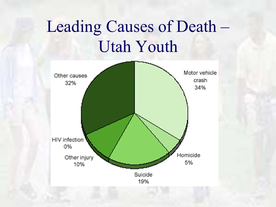 Leading Causes of Death – Utah Youth