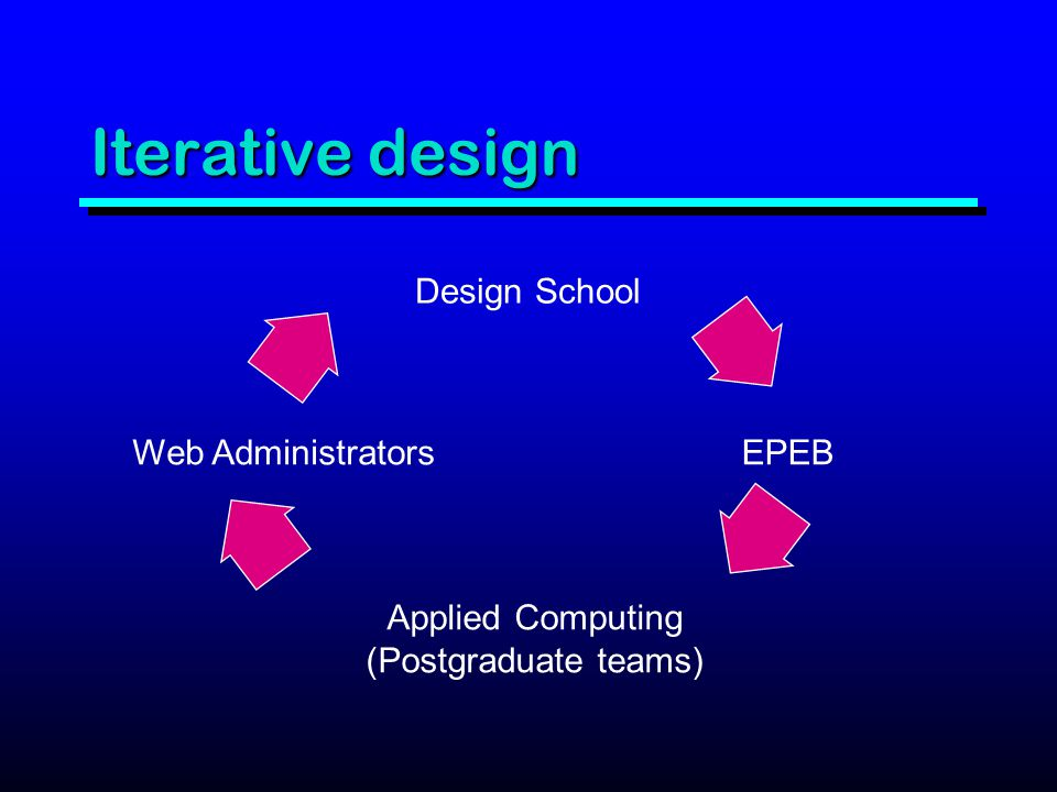 Iterative design Design School EPEB Applied Computing (Postgraduate teams) Web Administrators