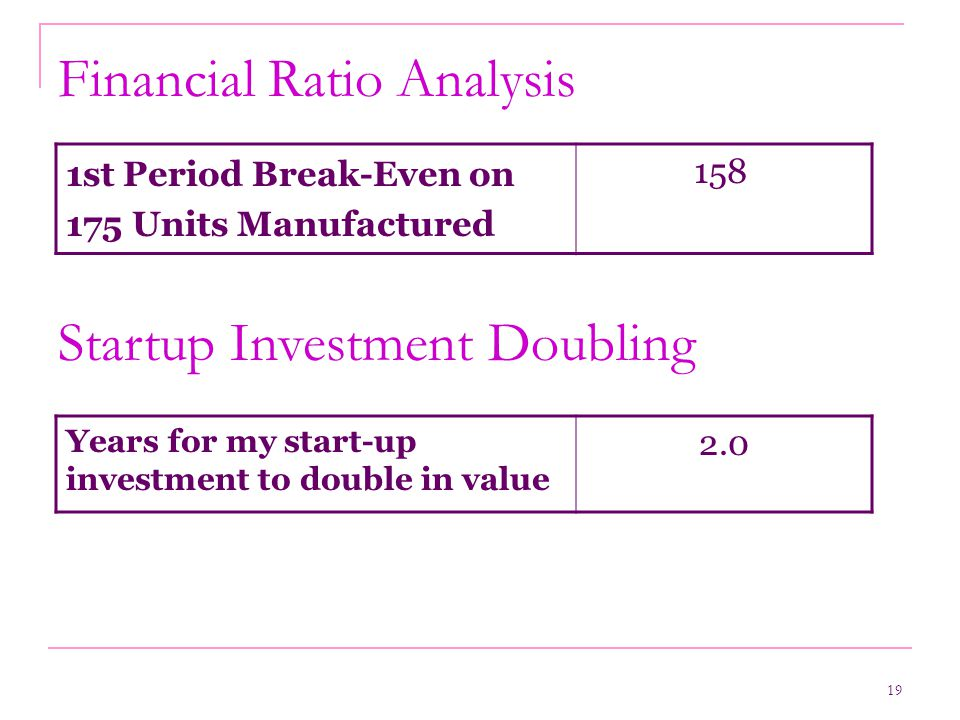 19 Financial Ratio Analysis Startup Investment Doubling 1st Period Break-Even on 175 Units Manufactured 158 Years for my start-up investment to double in value 2.0