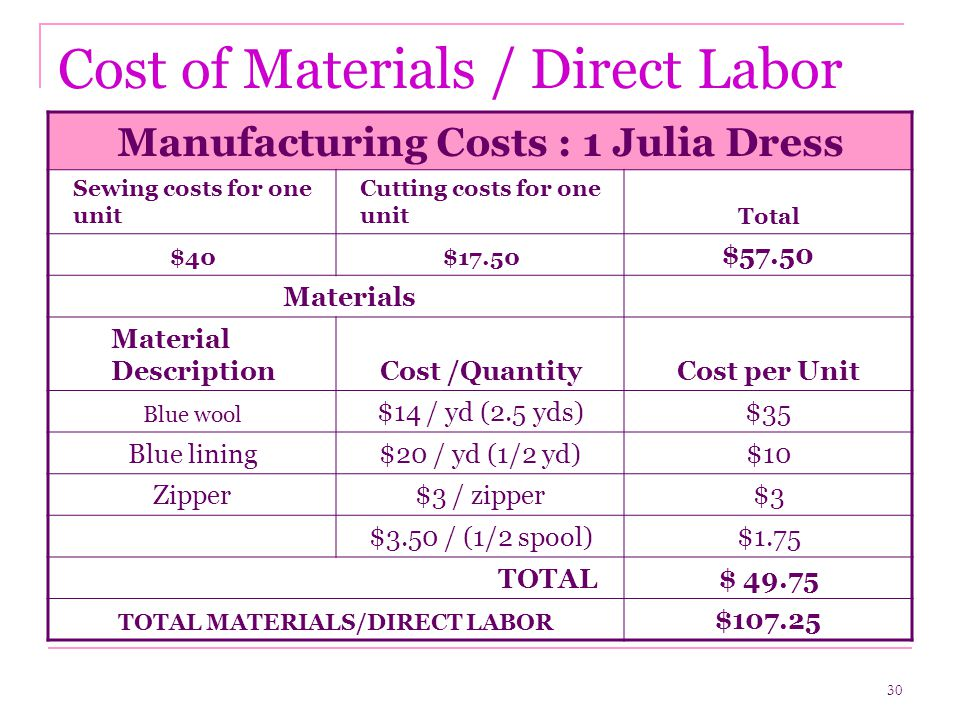 30 Cost of Materials / Direct Labor Manufacturing Costs : 1 Julia Dress Sewing costs for one unit Cutting costs for one unitTotal $40$17.50 $57.50 Materials Material DescriptionCost /QuantityCost per Unit Blue wool $14 / yd (2.5 yds)$35 Blue lining$20 / yd (1/2 yd)$10 Zipper$3 / zipper$3 $3.50 / (1/2 spool)$1.75 TOTAL$ 49.75 TOTAL MATERIALS/DIRECT LABOR $107.25