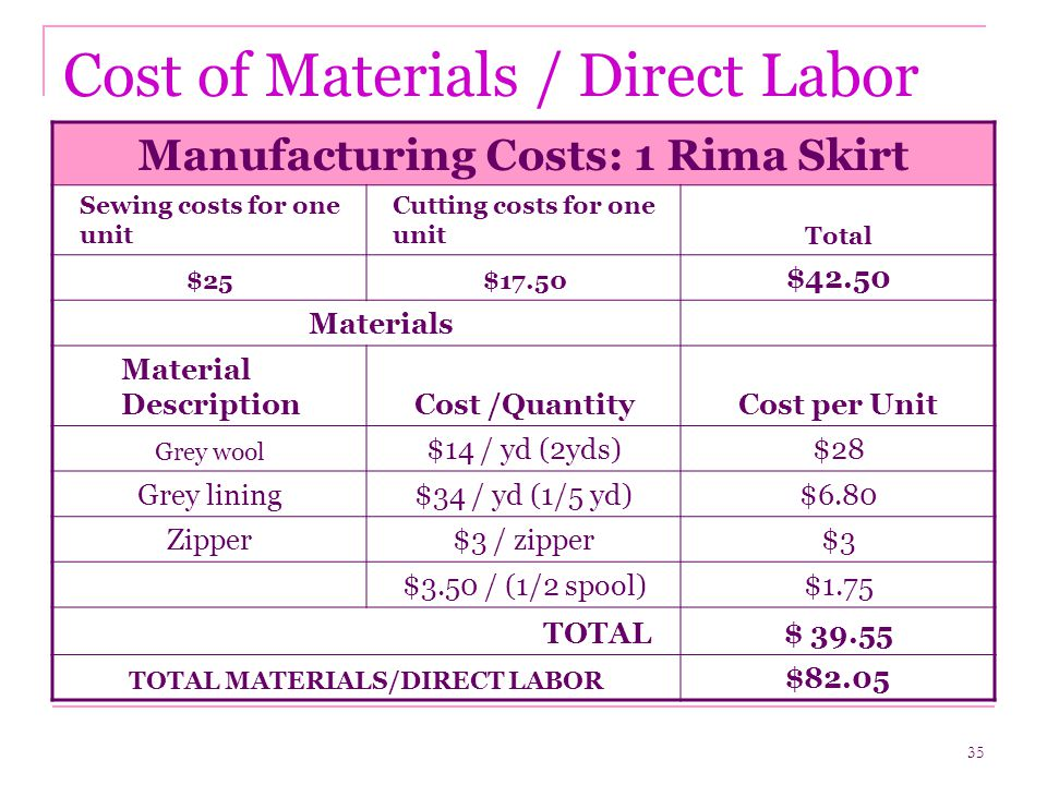 35 Cost of Materials / Direct Labor Manufacturing Costs: 1 Rima Skirt Sewing costs for one unit Cutting costs for one unitTotal $25$17.50 $42.50 Materials Material DescriptionCost /QuantityCost per Unit Grey wool $14 / yd (2yds)$28 Grey lining$34 / yd (1/5 yd)$6.80 Zipper$3 / zipper$3 $3.50 / (1/2 spool)$1.75 TOTAL$ 39.55 TOTAL MATERIALS/DIRECT LABOR $82.05