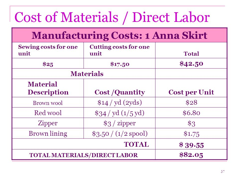37 Cost of Materials / Direct Labor Manufacturing Costs: 1 Anna Skirt Sewing costs for one unit Cutting costs for one unitTotal $25$17.50 $42.50 Materials Material DescriptionCost /QuantityCost per Unit Brown wool $14 / yd (2yds)$28 Red wool$34 / yd (1/5 yd)$6.80 Zipper$3 / zipper$3 Brown lining$3.50 / (1/2 spool)$1.75 TOTAL$ 39.55 TOTAL MATERIALS/DIRECT LABOR $82.05