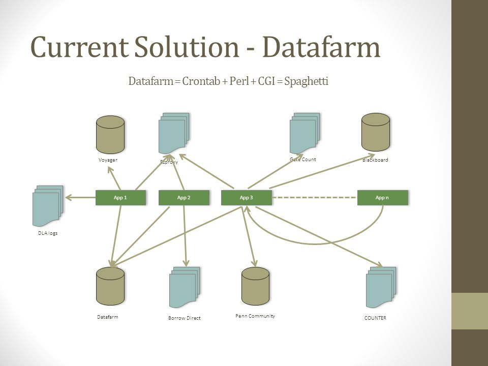 Current Solution - Datafarm Datafarm = Crontab + Perl + CGI = Spaghetti Voyager Blackboard COUNTER DLA logs Datafarm Gate Count Ezproxy Penn Community Borrow Direct App 1 App 3 App 2 App n