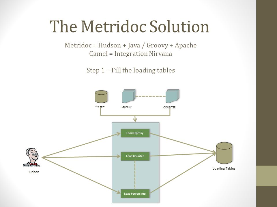 The Metridoc Solution Metridoc = Hudson + Java / Groovy + Apache Camel = Integration Nirvana Step 1 – Fill the loading tables Load Ezproxy Load Patron Info Load Counter Hudson Loading Tables Voyager Ezproxy COUNTER