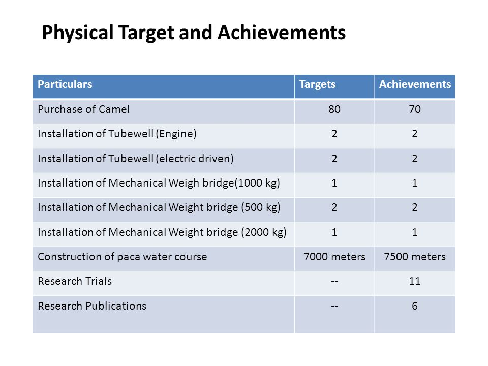 Physical Target and Achievements ParticularsTargetsAchievements Purchase of Camel8070 Installation of Tubewell (Engine)22 Installation of Tubewell (electric driven)22 Installation of Mechanical Weigh bridge(1000 kg)11 Installation of Mechanical Weight bridge (500 kg)22 Installation of Mechanical Weight bridge (2000 kg)11 Construction of paca water course7000 meters7500 meters Research Trials--11 Research Publications--6