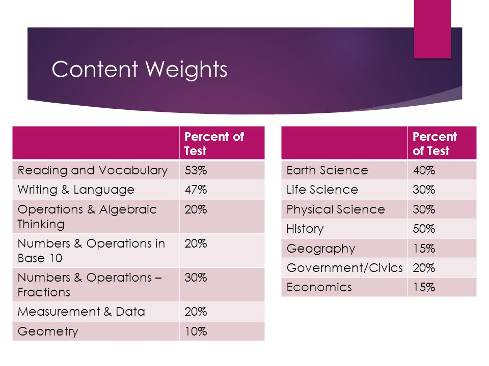 Content Weights Percent of Test Reading and Vocabulary53% Writing & Language47% Operations & Algebraic Thinking 20% Numbers & Operations in Base 10 20% Numbers & Operations – Fractions 30% Measurement & Data20% Geometry10% Percent of Test Earth Science40% Life Science30% Physical Science30% History50% Geography15% Government/Civics20% Economics15%
