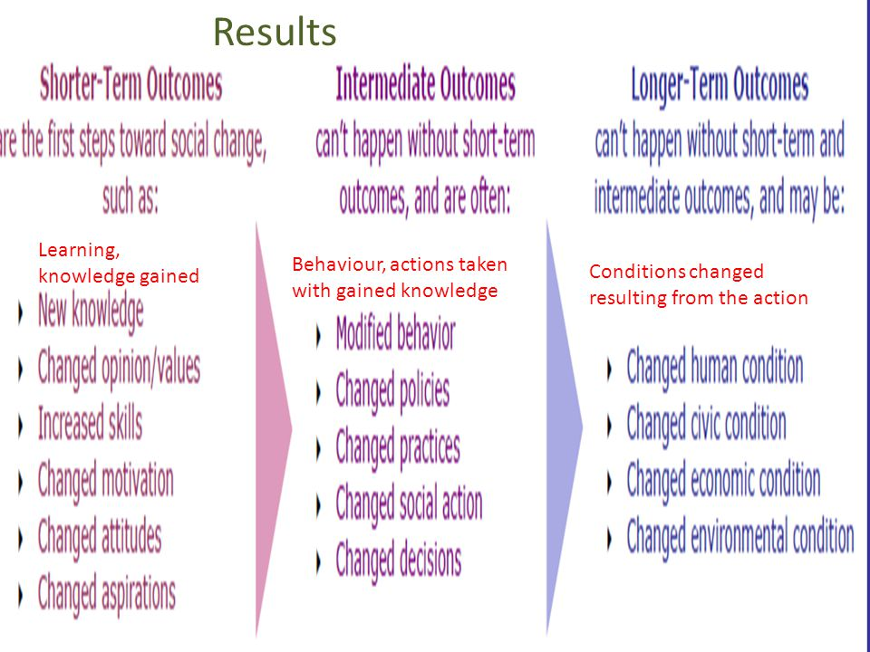Learning, knowledge gained Behaviour, actions taken with gained knowledge Conditions changed resulting from the action Results