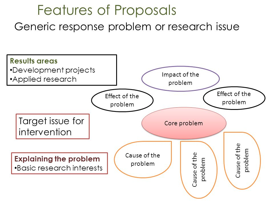Features of Proposals Generic response problem or research issue Core problem Cause of the problem Effect of the problem Impact of the problem Target issue for intervention Results areas Development projects Applied research Explaining the problem Basic research interests