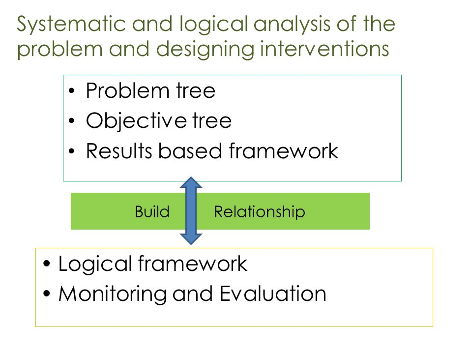 Build Relationship Problem tree Objective tree Results based framework Logical framework Monitoring and Evaluation Systematic and logical analysis of the problem and designing interventions