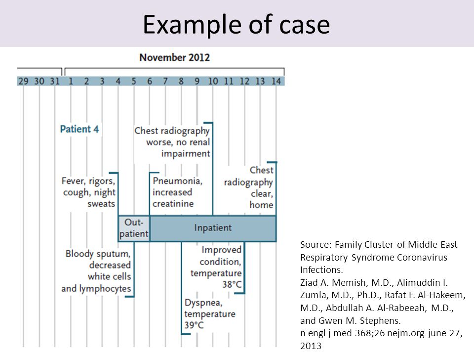 Example of case Source: Family Cluster of Middle East Respiratory Syndrome Coronavirus Infections. Ziad A. Memish, M.D., Alimuddin I. Zumla, M.D., Ph.