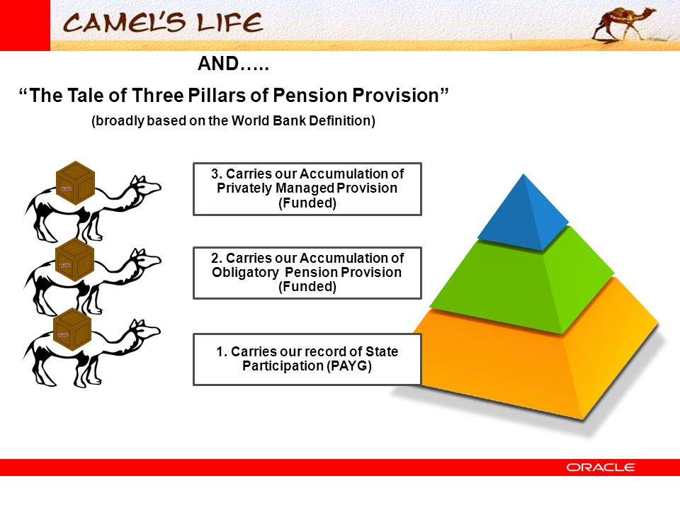 """AND….. """"The Tale of Three Pillars of Pension Provision"""" (broadly based on the World Bank Definition) 1. Carries our record of State Participation (PAY"""