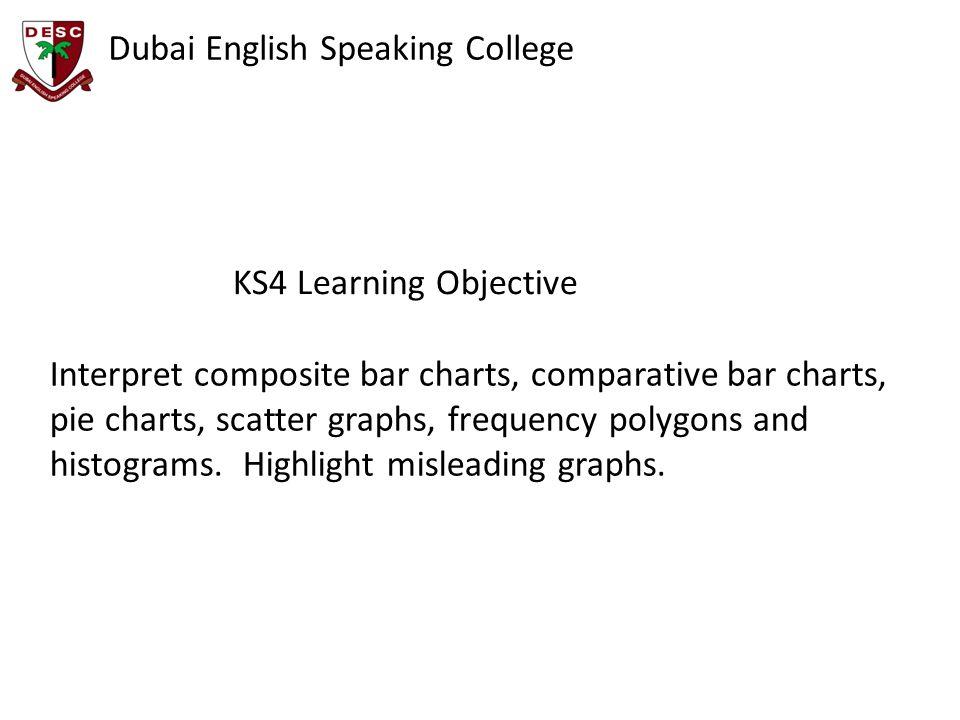 Dubai English Speaking College Questions