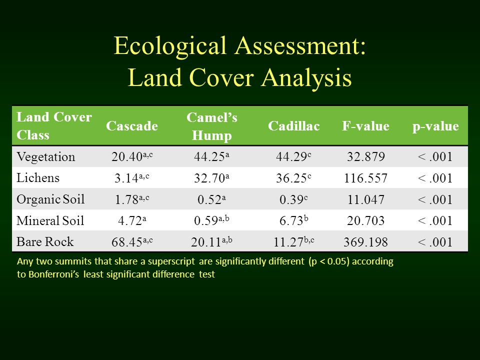 Ecological Assessment: Land Cover Analysis Land Cover Class Cascade Camel's Hump CadillacF-valuep-value Vegetation 20.40 a,c 44.25 a 44.29 c 32.879<.001 Lichens 3.14 a,c 32.70 a 36.25 c 116.557<.001 Organic Soil 1.78 a,c 0.52 a 0.39 c 11.047<.001 Mineral Soil 4.72 a 0.59 a,b 6.73 b 20.703<.001 Bare Rock 68.45 a,c 20.11 a,b 11.27 b,c 369.198<.001 Any two summits that share a superscript are significantly different (p < 0.05) according to Bonferroni's least significant difference test