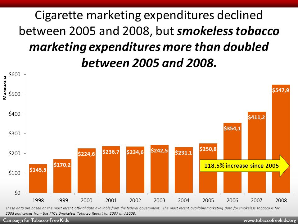 Campaign for Tobacco-Free Kids www.tobaccofreekids.org Cigarette marketing expenditures declined between 2005 and 2008, but smokeless tobacco marketing expenditures more than doubled between 2005 and 2008.
